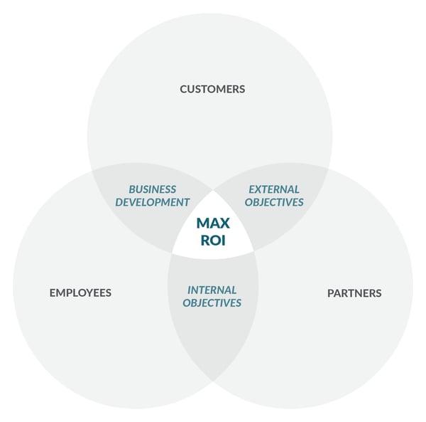 customers-partners-employees-engagement-venn-diagram
