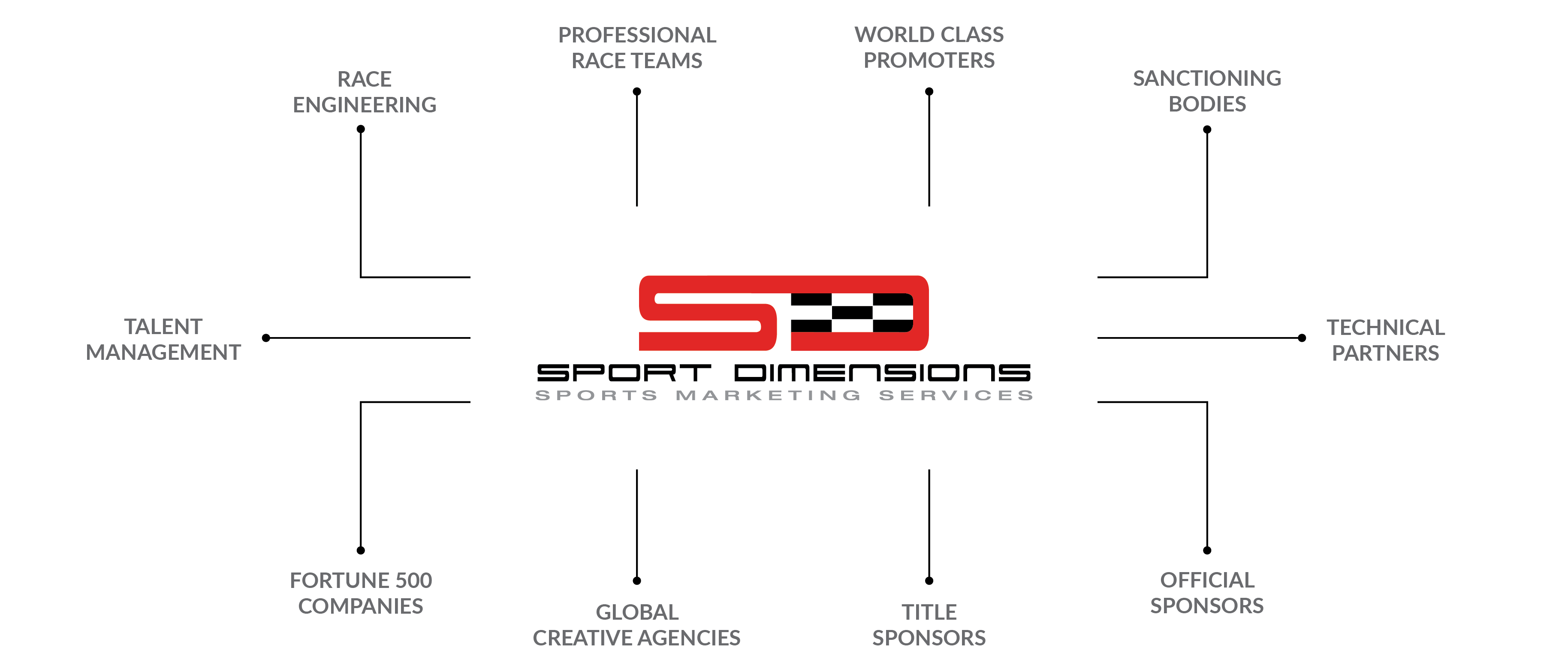 sport-dimensions-360-industry_graphic